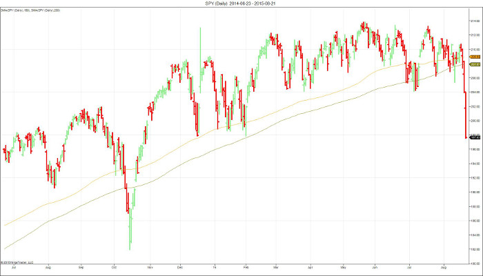 Where Does the S&P 500 Stand?