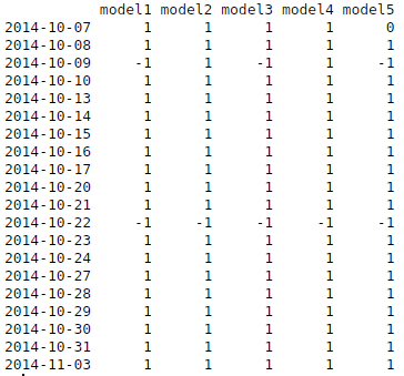 Better Model Selection for Evolving Models