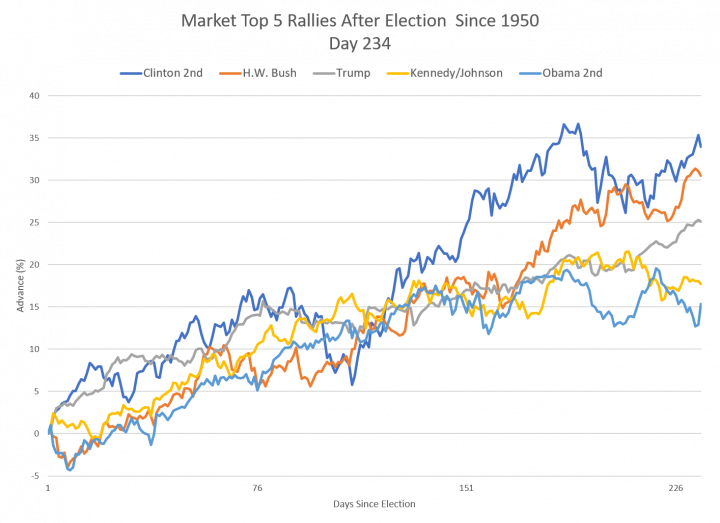 Markets Performance after Election