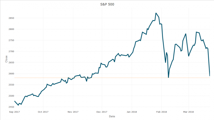 The Bull Survived on Friday, but Barely
